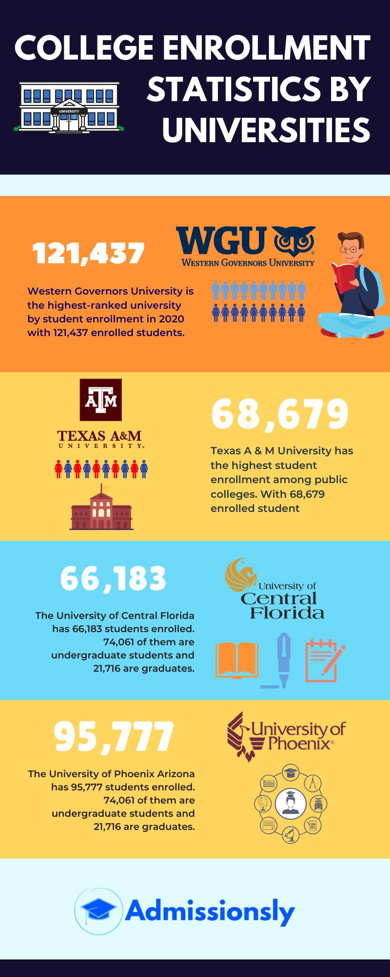 College Enrollment Statistics 2020