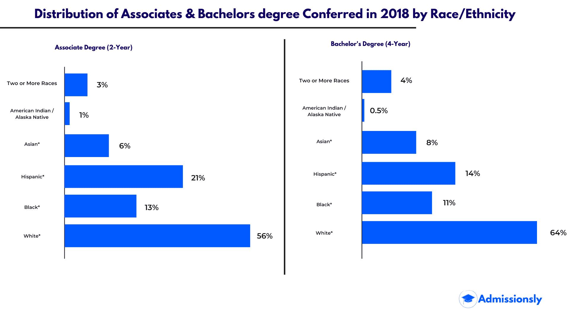 Compelling College Graduates Statistics 2020 1